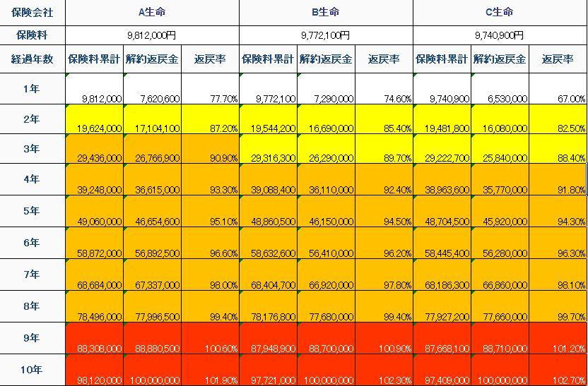 全損養老保険比較表